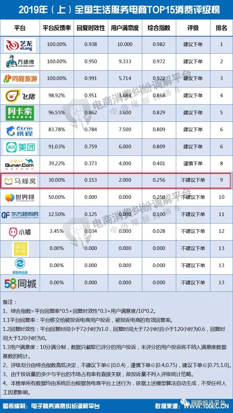 """""""马蜂窝""""入选生活服务电商TOP15消费评级榜 获""""不建议下单""""评级"""
