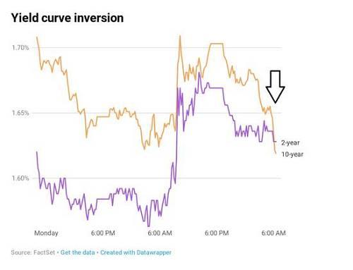 """""""从以去历史来看,基准十年期美国国债与两年期美国国债的收入率弯线发生倒挂意味着,吾们现在必须展看,从今天最先的6至18个月时间里,美国经济能够会陷入阑珊。""""The Sevens Report的创首人汤姆·喜欢斯特尔(Tom Essaye)在周三发布的一份钻研通知中说道。""""这将令吾们对团体市场的中永远前景瞻看发生极大转折。"""""""