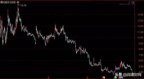彼时,股份转让价格为23.21元/股,合计转让价款高达31亿元。然而,时至今日,曙光股份股价已不足4元,华泰汽车入主以来已亏损超80%。不过,华泰汽车持有的19.77%股份早已100%质押。