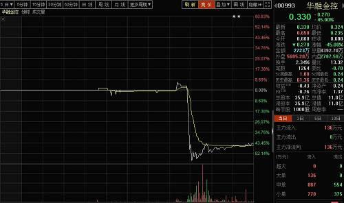这也是继昨日港股市场优源控股(2268.HK)、卓信国际(8266.HK)和冠轈控股(1872.HK)暴跌60%以上后,今日港股市场再现个股暴跌。华融系个股除华融金控外,华融投资亦一度出现短暂杀跌近8%的情况。