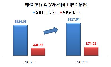邮储银行净利增近15%零售转型成果显著 信贷释放锁定未来成长空间