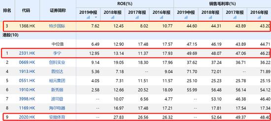 中泰国际策略分析师颜招骏表示:公司在中国市场面对安踏及李宁等竞争对手,而目前正向多品牌渠道扩张及加大国际业务的投资,包括在5月收购了K-Swiss和帕拉丁,特步同时宣布进入蓝球市场,市场可能担心这方面增加了特步的营运开支及资本投入。