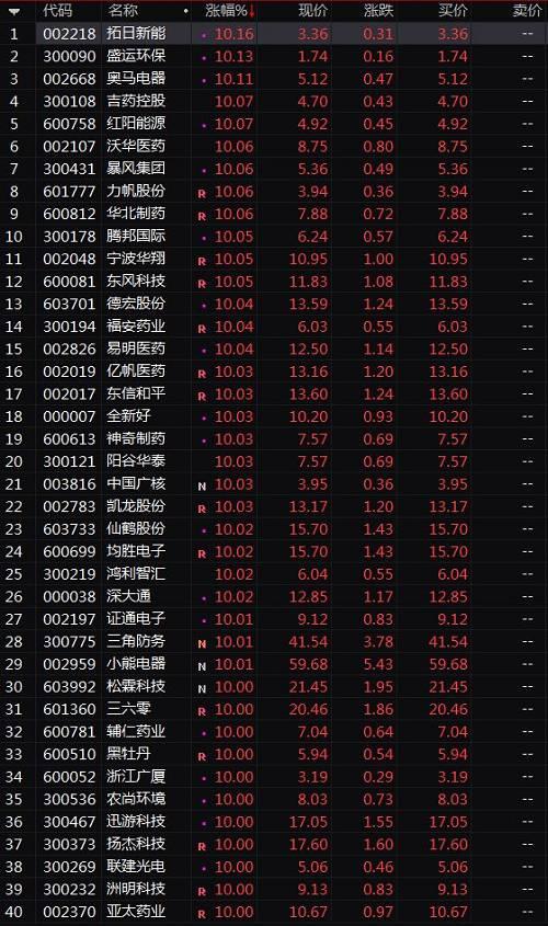 下午2点45左右,北向资金净流入超过100亿,资金的大举流入显然超出了市场预期,盘面的强势走势也一扫近日市场的阴霾。