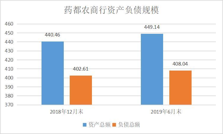 亳州药都农商行上半年净利同比下滑35% 投资吃亏1.08亿元
