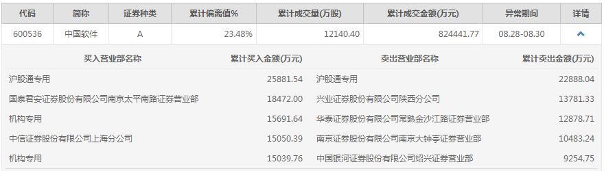 网络安全进入高景气周期,中国软件近3日涨近25%,两机构席位买入超3亿元