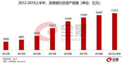 另外,据浙商银行2019年中报显示,该行2019年1-6月实现营业收入225.74亿元,较去年同期增长21%;实现归母净利润76.24亿元,较上年增长17%。