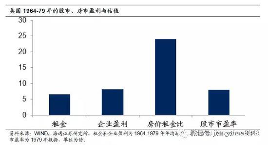 其实在中国过去的10年也是类似的现象,房市表现远好于股市,并非是前者创造了更多的价值,就是因为大家愿意为房子付出更高的价格。从07年到18年,北上广深4大一线城市的房租年均涨幅为5.3%,其实远低于同期A股市场11%的企业盈利增速。但是大家就是爱买房,不爱买股票。目前北上广深的租金回报率大约只有1.5%,相当于给1单位房租可以付出60倍的房价。而沪深300指数的市盈率只有12倍,也就是给1单位的企业盈利,大家只愿意付出12倍的股价。