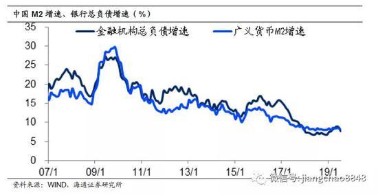 如果从货币增速的角度来看房价,由于中国的货币增速下降了一半,这意味着未来房价的潜在涨幅也将只有过去10年的一半左右,与8%左右的货币增速大致相当。但是买房要贷款,其实是有成本的。央行明确表示本轮贷款利率改革是给实体经济降成本,而房贷利率不降。由此,哪怕首套房贷款利率也保持在5%左右,而且考虑到房子的产权只有70年,每年还有1.5%的折旧,这样算下来,买房赚钱的空间就非常有限了。