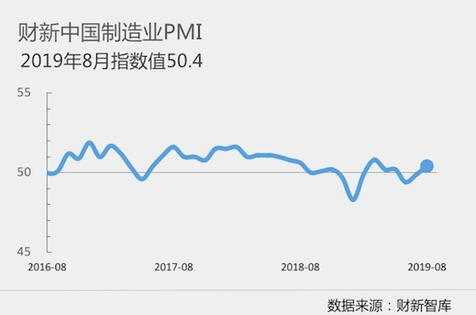 <b>8月财新中国制造业PMI录得50.4重返扩张区间</b>