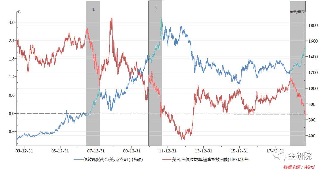 """什么是""""负利率""""?负利率究竟对黄金有什么影响"""