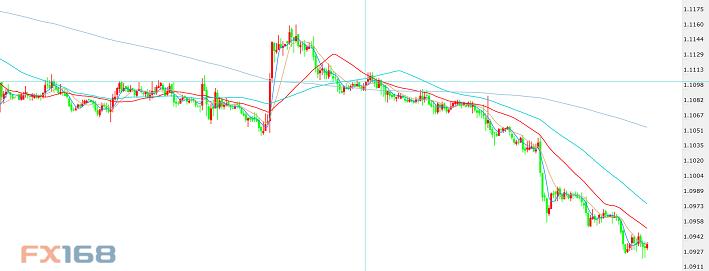 黄金升向1535能否破位?杜高斯贝:欧元、英镑、日元、黄金最新分析