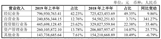 今年上半年,东兴证券信用减值损失-8941.39万元,其中,融出资金信用减值损失899.31万元,买入返售金融资产信用减值损失-1.24亿元。