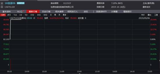 「华泰配资」上交所:16佳源06临时停牌 停牌前涨停20.54