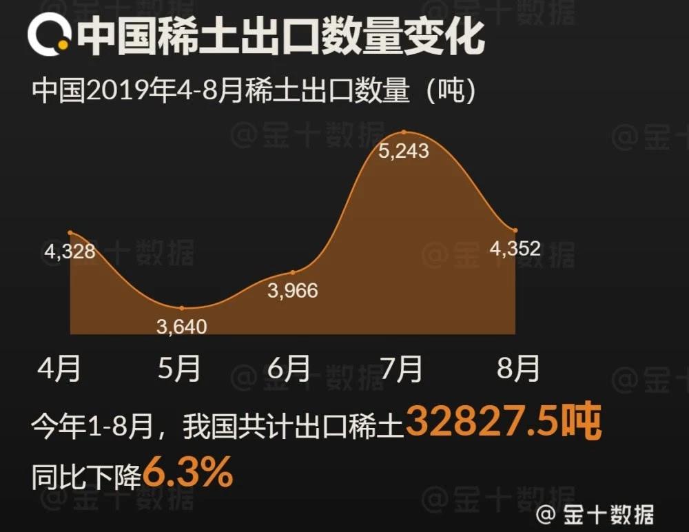 美国求助3国无果,中国8月稀土出口下降近900吨,释放了