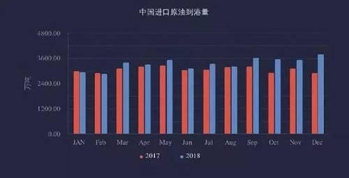 而根据国际能源署的预测,中国2035年的原油进口量将上升到