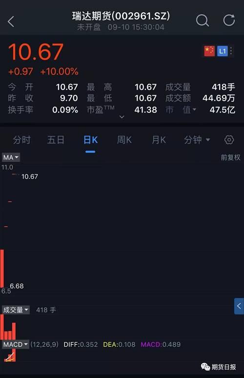 瑞达期货发布股票交易异常波动公告