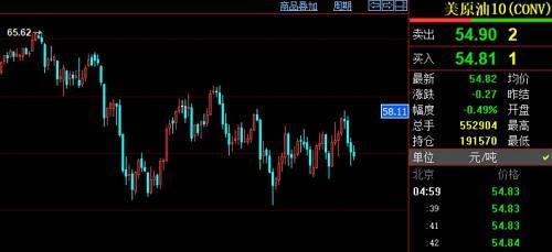 在此次攻击之前,国际油价正面临主要的倾向性选择。现在美国WTI原油主力相符约收于54.82美元/桶,已经不息4个营业日下挫。