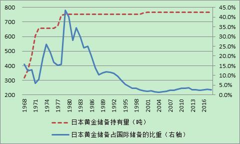 資料來源:日本銀行;世界銀行;WIND