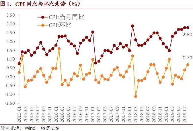 谢亚轩:猪肉项是8月主要的贡献 预计九月CPI同比仍将回落
