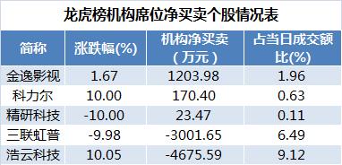 数据复盘|主力资金净流出近600亿元 中国平安遭净卖出逾10亿元