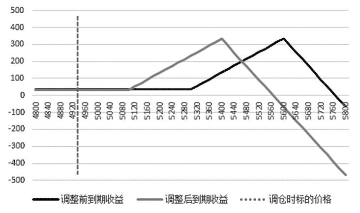 圖為調整前后預期收益對比