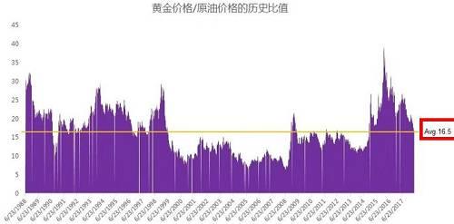图表来源:南方基金,彭博,1988年~2018年