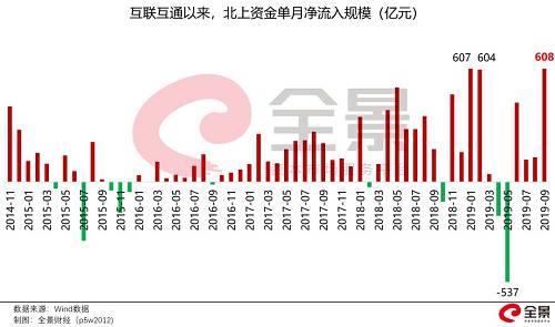瑞银证券中国股票策略团队表示,9月20日收盘后,全球股票指数纳入中国A股再度迈出一大步,预期2019年A股将录得超过200亿美元(折合人民币1416亿元)被动外资净流入。