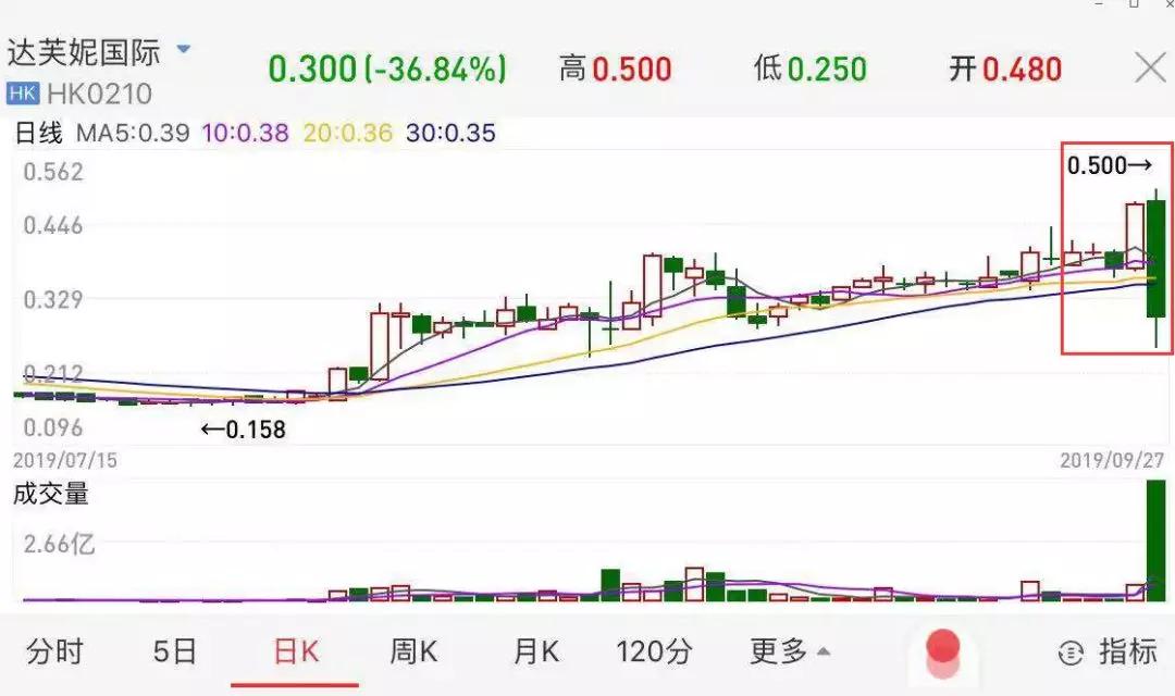 截至收盘,达芙妮国际跌36.84%,每股报0.3港元,市值仅有4.95亿港元,较巅峰时期蒸发97%。