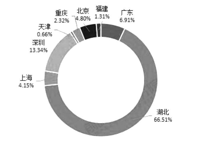图为2013—2018年我国碳排放交易额区域分布情况