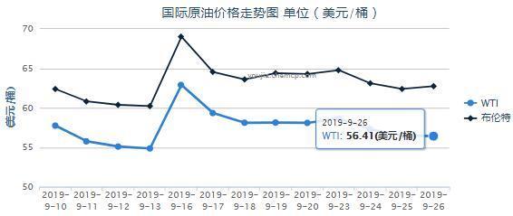 10月8日油价将调整!这3个原因或导致油价上涨,爱车油箱加满了吗