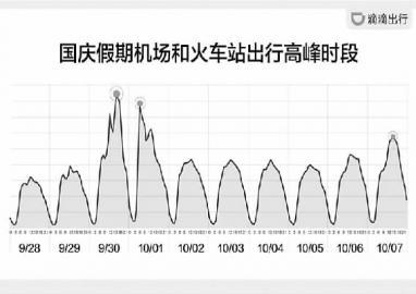 滴滴盘点国庆异地呼单数据东北三省用户前往北京呼单超12万次