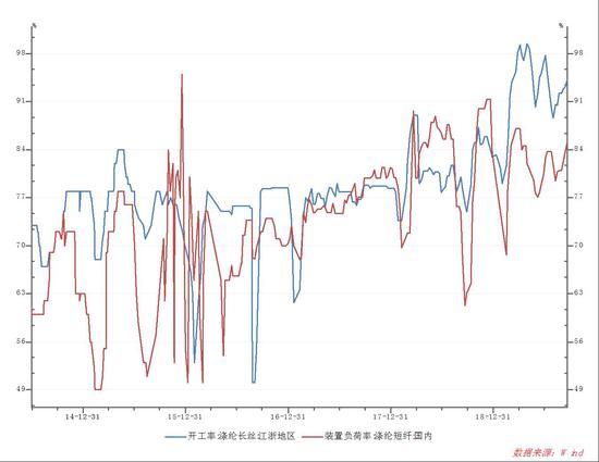 宁证期货:开工回升 预计乙二醇近期震荡回调延续