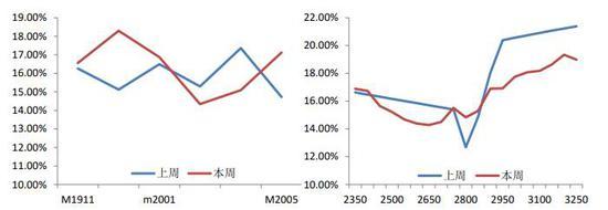 天利期货:买入豆粕2001看涨期权策略