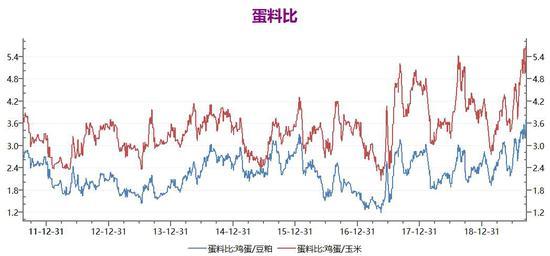 (蛋料比图形显示,养殖场的理论利润已经达到近年来的高点,能否继续突破,有待观察)