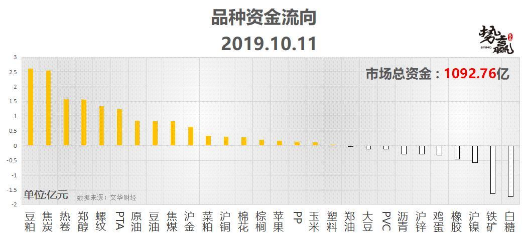 势赢交易:10月14日热点技术分析