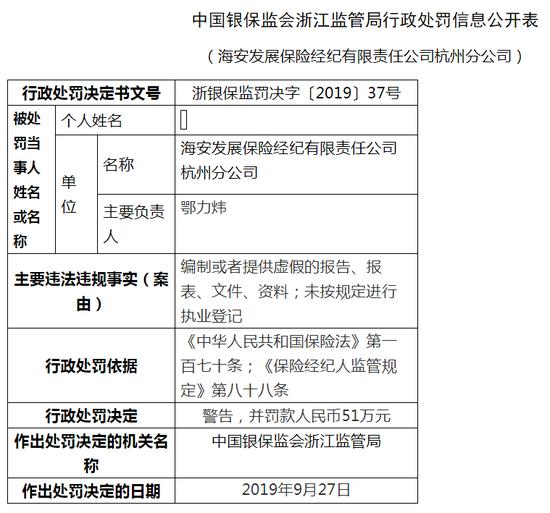 <b>海安发展保险经纪公司被罚62万:提供虚假报告资料</b>
