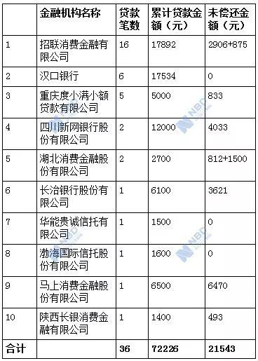"""南京""""211""""大学毕业生跳楼自杀,死前1年从10家持牌金融机构贷款36次"""