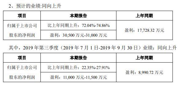 德指配資光弘科技前三季度利潤3.05億至3.1億非經常性損益約為3500萬元