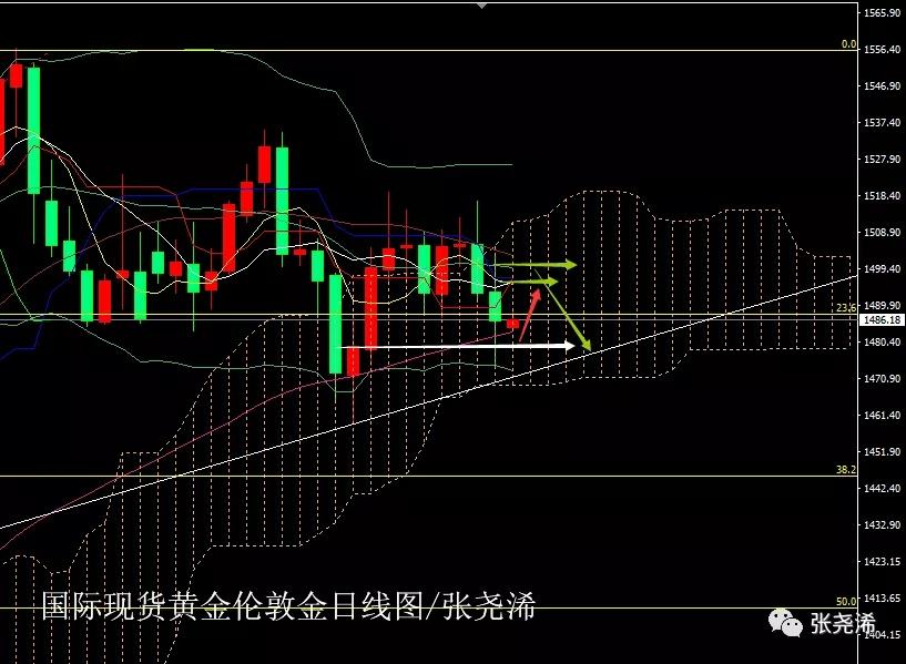 张尧浠:黄金短期有反弹 上看阻力等待进一步新低