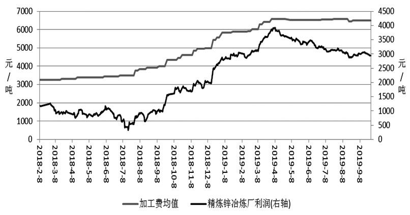 国庆节后受外盘伦锌走强影响,沪锌指数出现小幅反弹。虽然近期中美贸易谈判取得积极进展,但从锌自身基本面来看,供应逐步增加,而且下游需求表现一般,沪锌指数上方依然存在明显的压力。