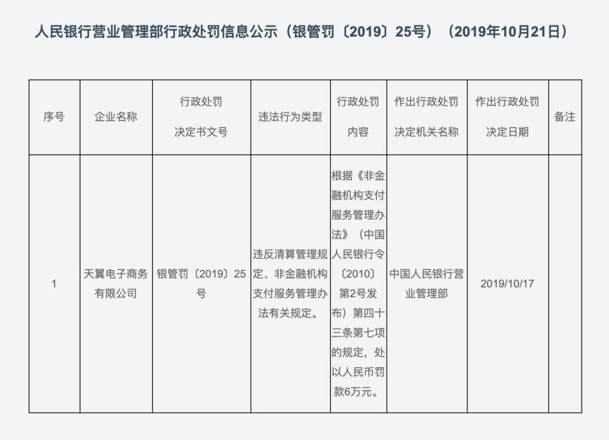 中国电信旗下翼支付违规被罚6万元, 旗下甜橙金融搭售保险屡遭投诉