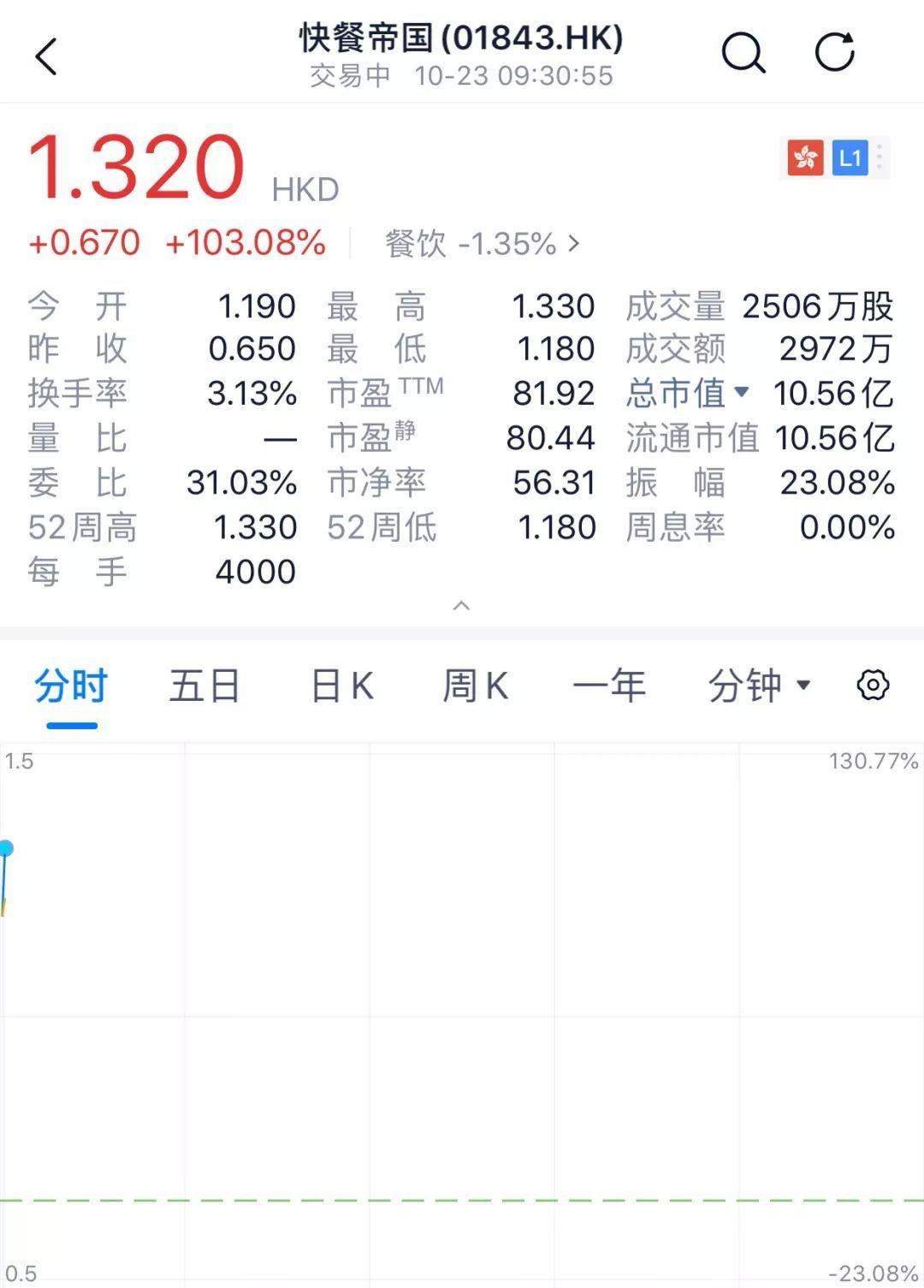 快餐帝國成功赴港上市,開盤暴漲超103%!士林臺灣小吃遍布全
