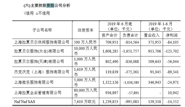 拉夏贝尔多家子公司已资不抵债 两年股价暴跌超八成