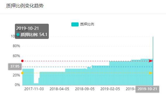 截至2019年10月23日,拉夏贝尔股价报收4.82元,较其上市以来(2017年9月底上市)的最高位29.75,已经下跌超过83.89%,其投资者损失可谓损失惨重。