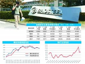 钢铁行业整体承压 宝钢前三季净利降44%