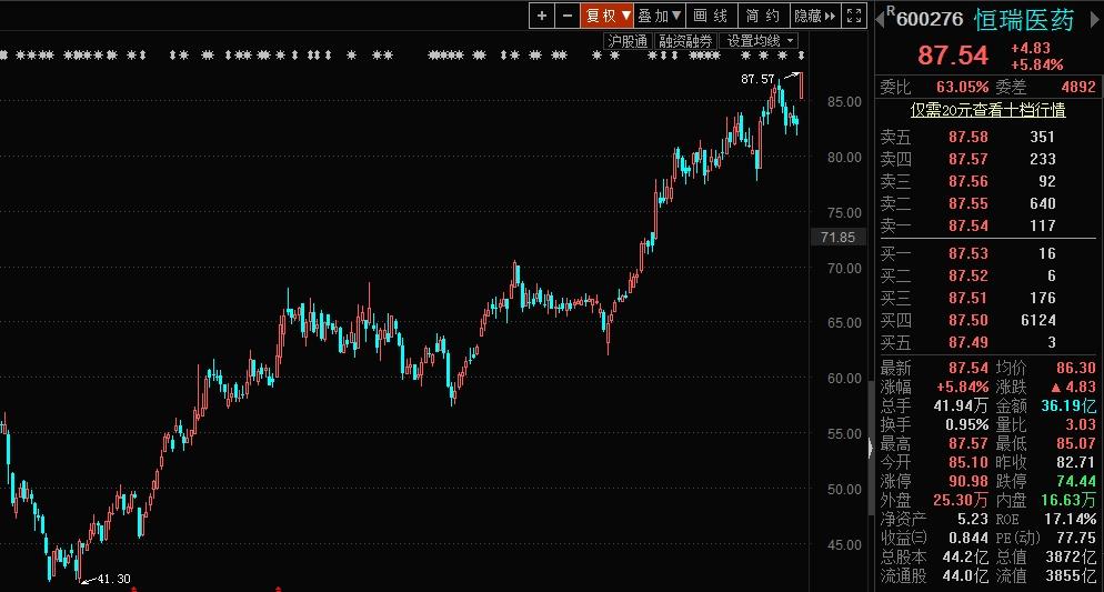 医药一哥股价再创历史新高,市值近3900亿!机构称天花板还没到