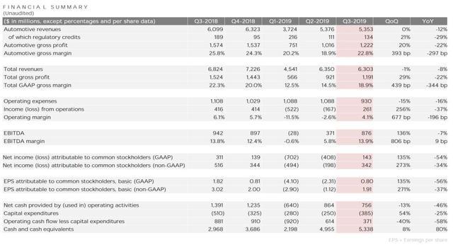 """特斯拉Q3财报背后:全球新能源市场的""""需求噩耗"""""""