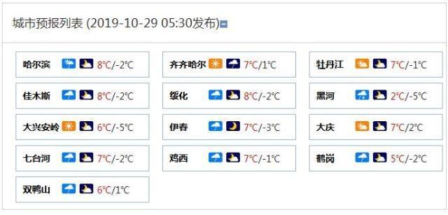 冷空气发威!黑龙江风雨雪交加 局地降温8到10℃