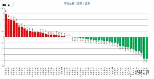 昨日期貨市場多數下跌。漲幅較大的是白糖(1.99%),蘋果(1.56%),玉米(1.5%),棉花(1.42%),淀粉(1.23%);跌幅較大的是白銀(1.87),鐵礦石(1.86%),乙二醇(1.35%),中證500(1.19%),黃金(1.18%)。