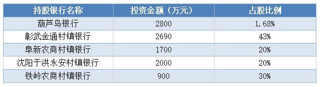 股权投资情况(截至2019年9月末)